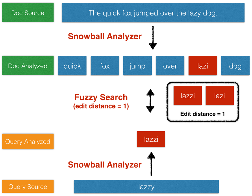A fuzzy query using a snowball analyzer