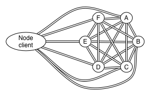 Node client connecting to a cluster
