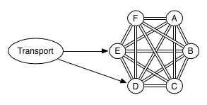 Transport client connecting to a cluster