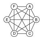 Full mesh topology with 6 cluster nodes