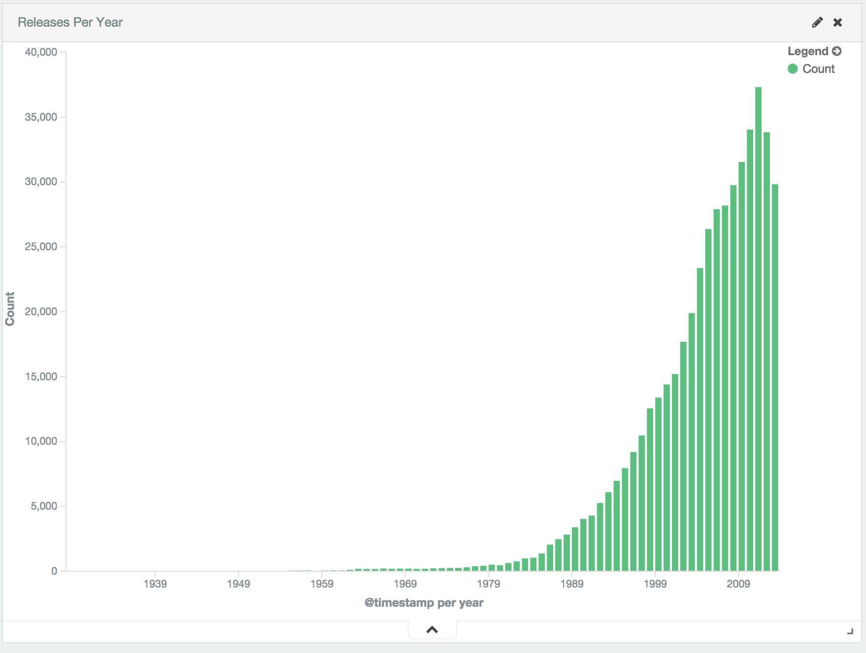 INSERT INTO LOGSTASH SELECT DATA FROM DATABASE | Elastic Blog