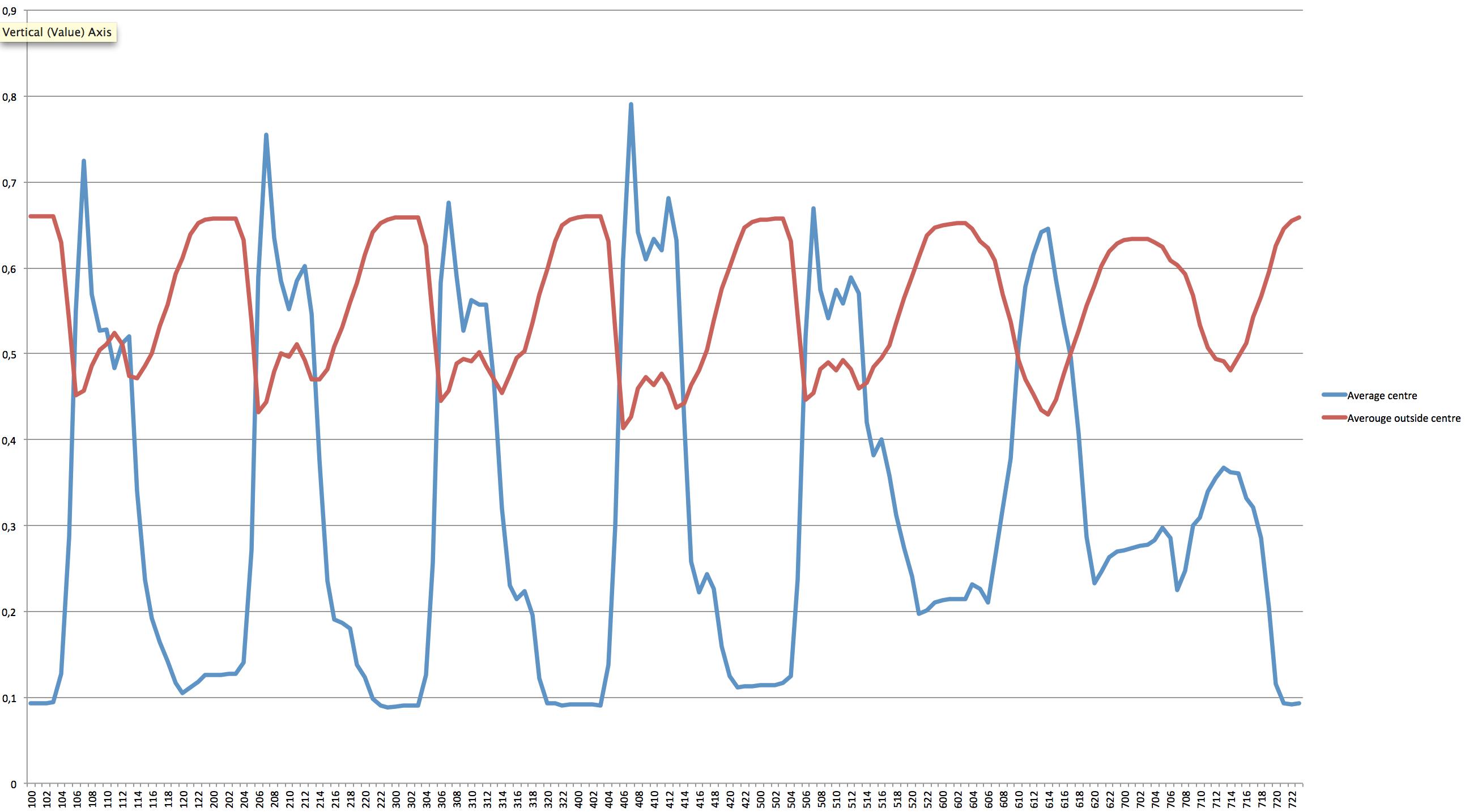 Average fill level of bike racks inside and outside city centre