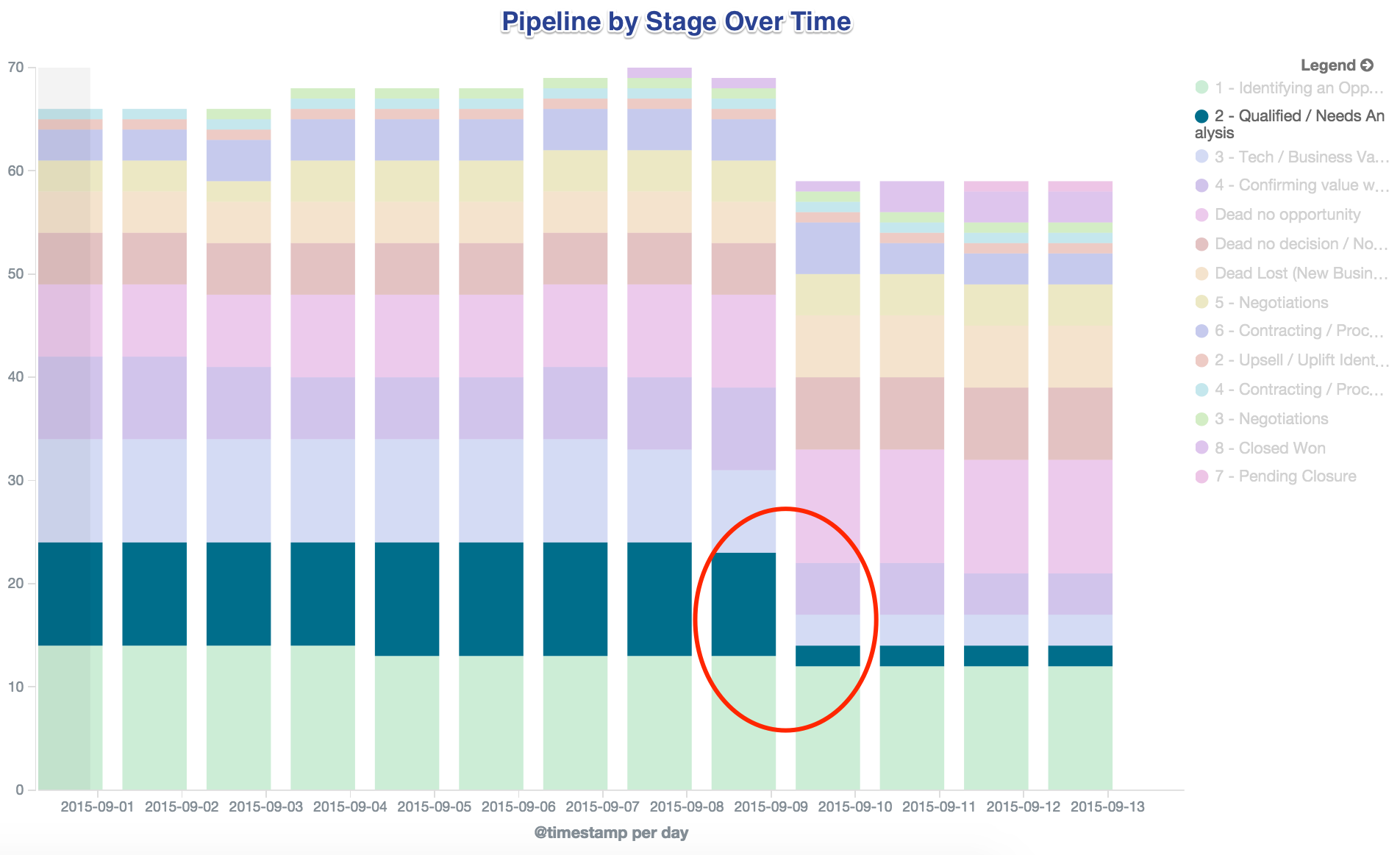 Pipeline By Stage Over Time