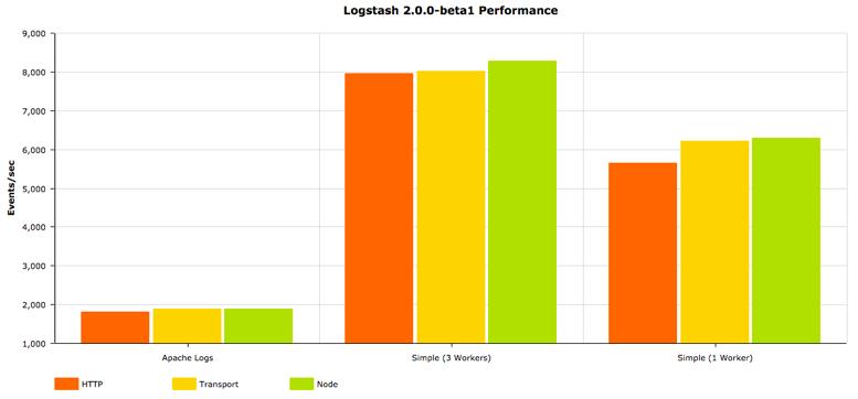 es-2.0.0-beta-8charts