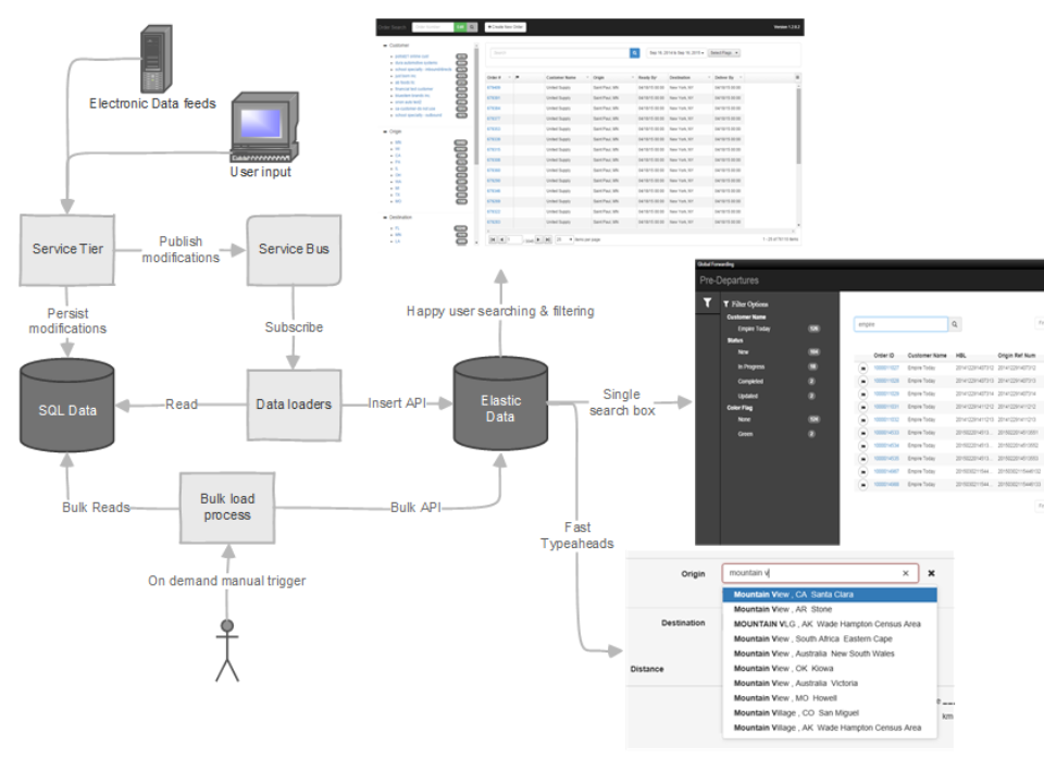 CH Robinson_Elasticsearch data flow.png