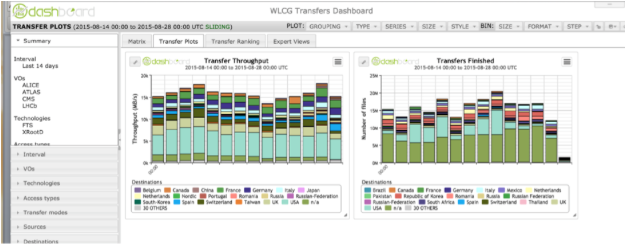 WLCG Transfers Dashboard.png