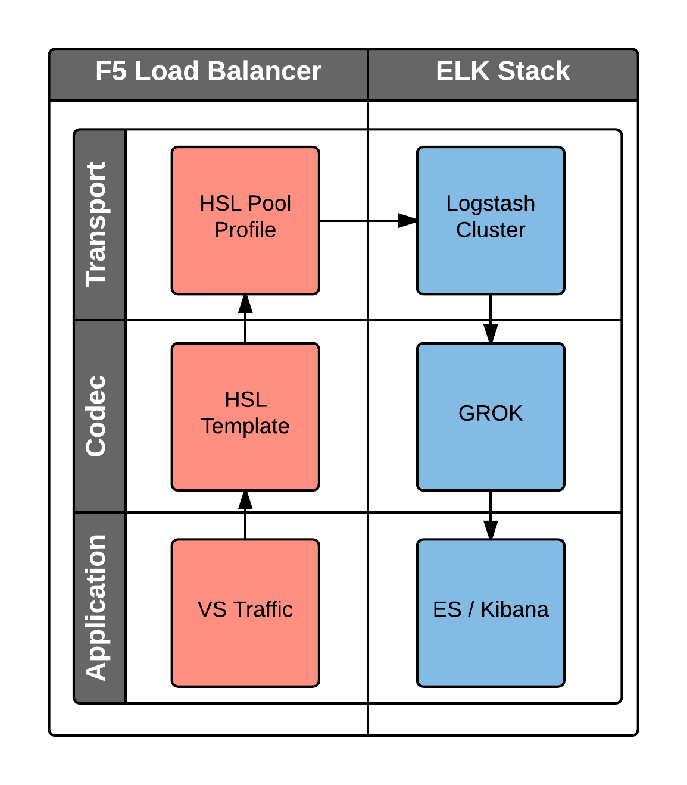 F5 High Speed Logging with Elastic Stack | Elastic Blog