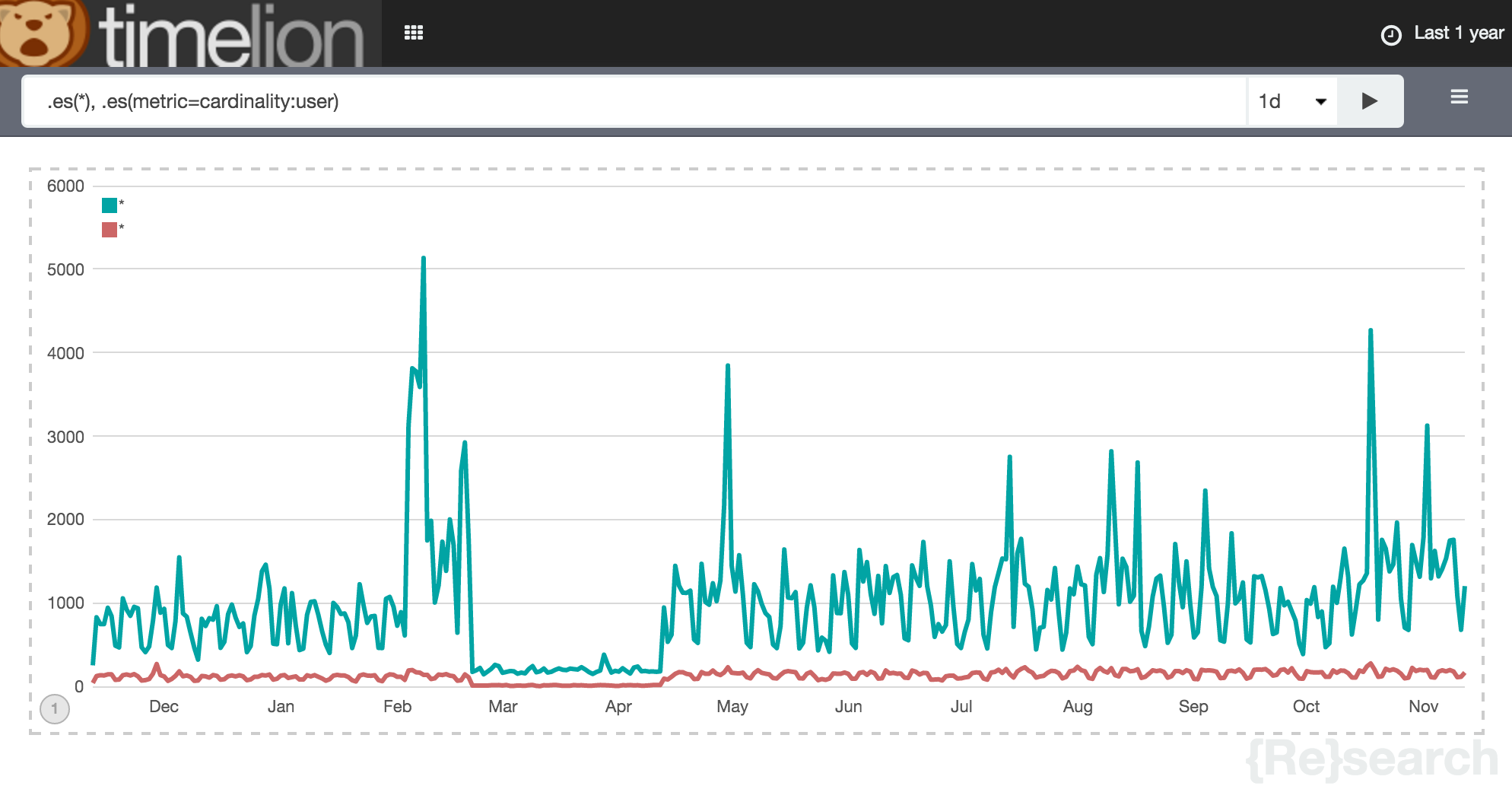 Timelion: The time series composer for Kibana | Elastic Blog