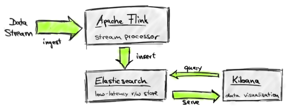 Building real-time dashboard applications with Apache Flink