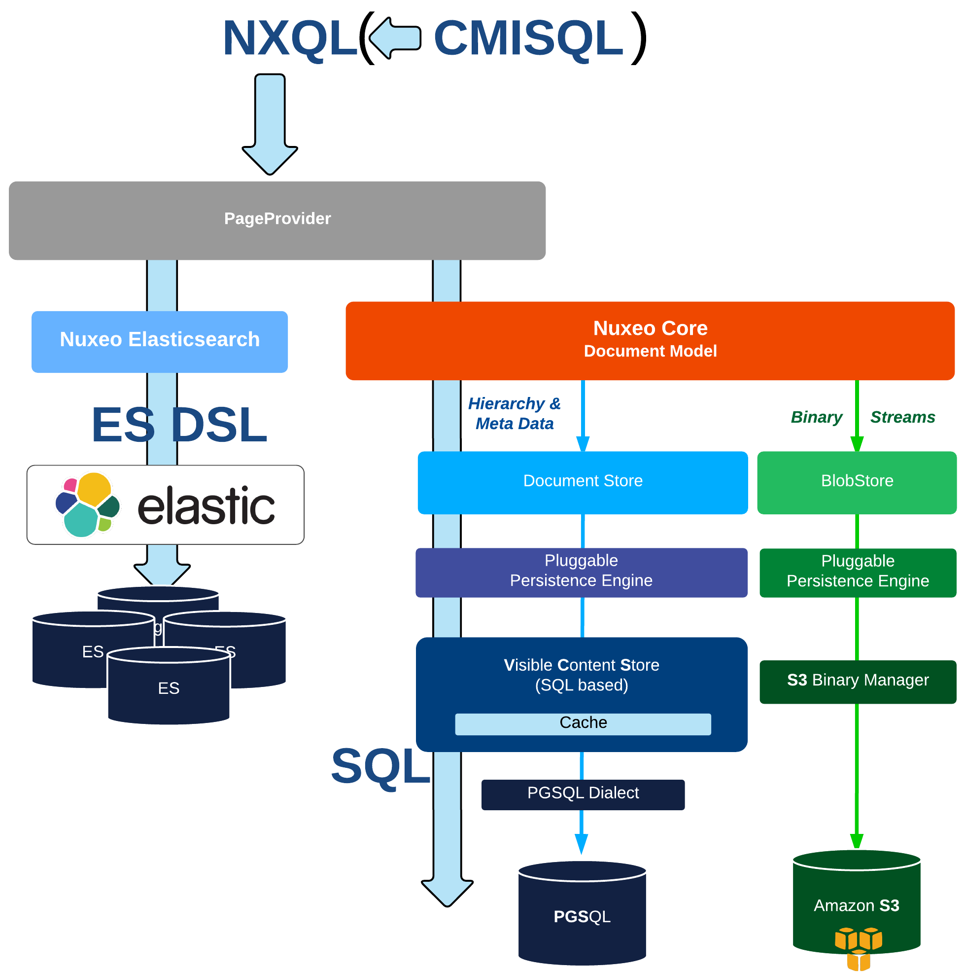 Nuxeo, Search and Lucene, Oh My! | Elastic Blog