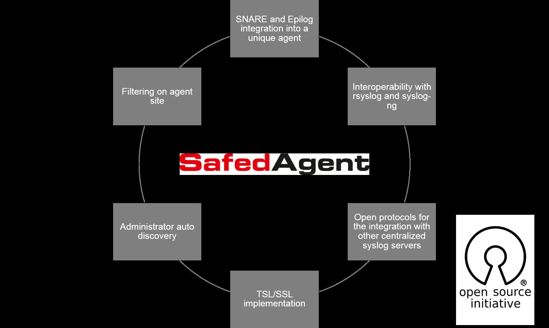 Entwicklung des neuen Safed Agent.png