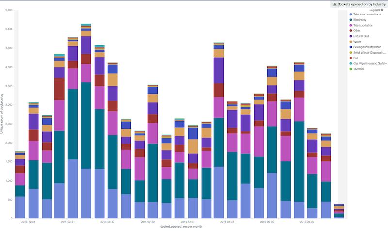 Figure 3 kibana_graph_AEE_dockets.png
