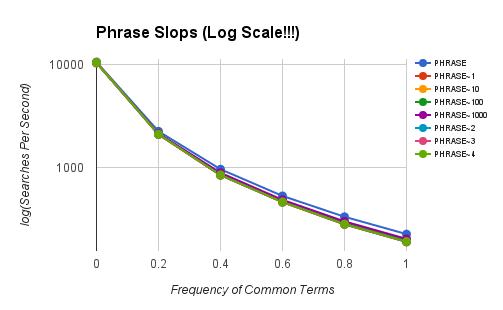 Phrase Slop