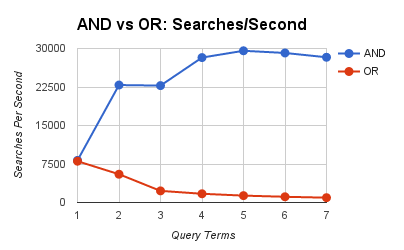 AND vs OR: Hits Per Search