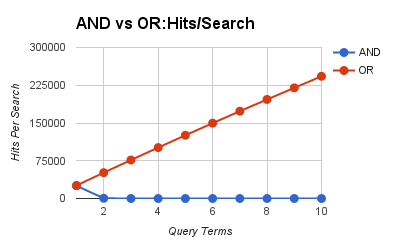 Elasticsearch Queries, or Term Queries are Really Fast! | Elastic Blog