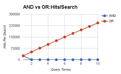 AND vs OR: Searchers Per Second