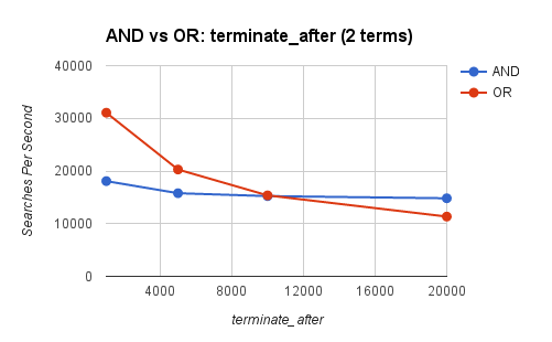 Term Queries: terminate_after