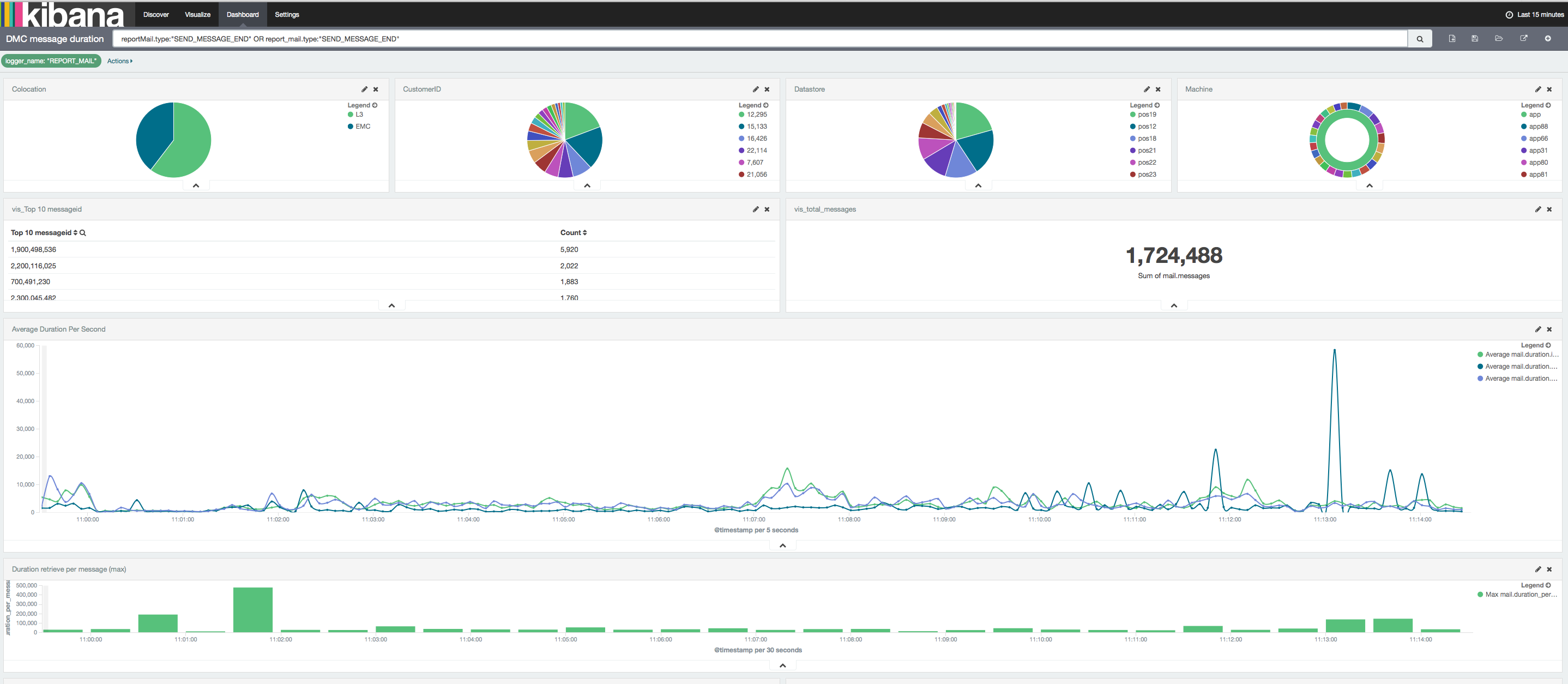 Elastic stack for Root Cause Analysis | Elastic Blog