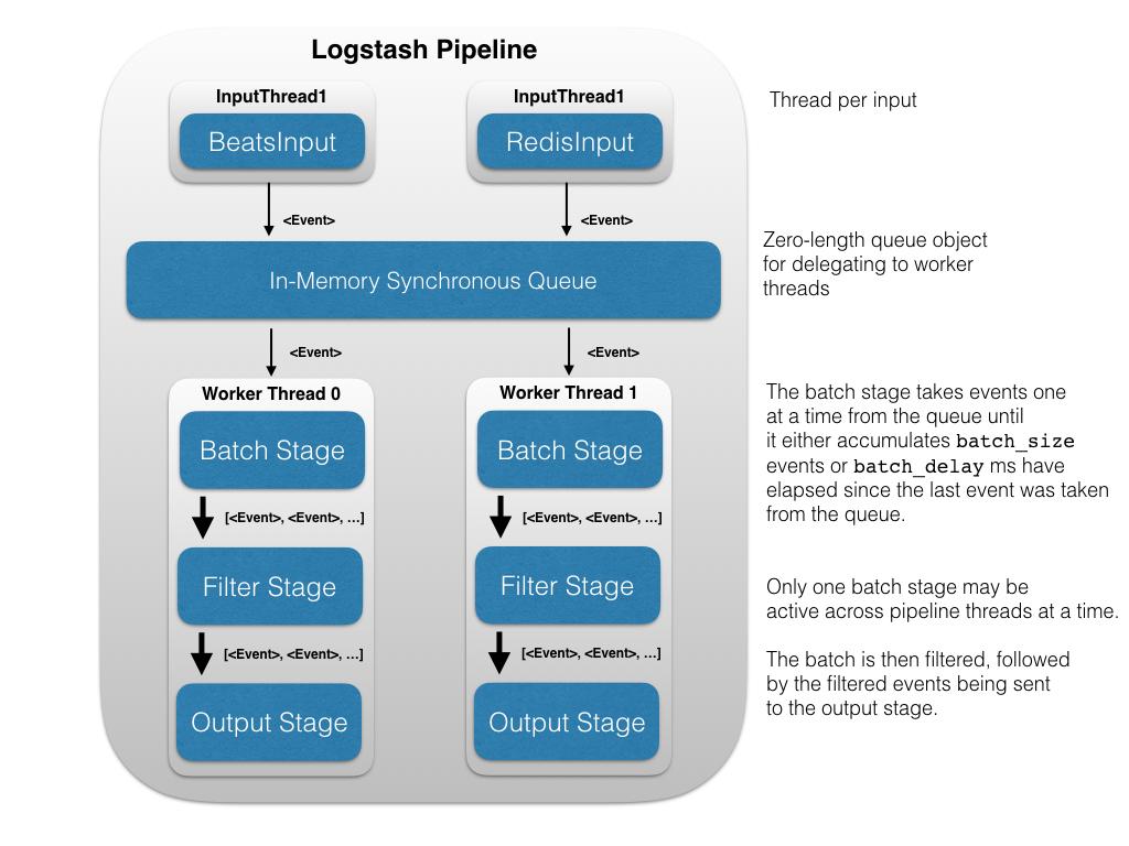 Logstash Pipeline Diagram
