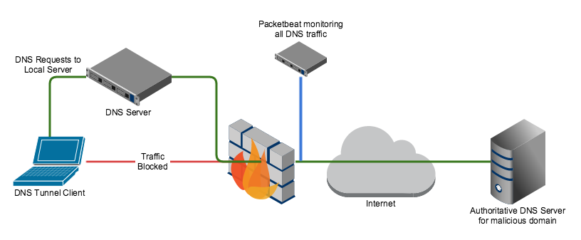 Packetbeat Deployment Architecture