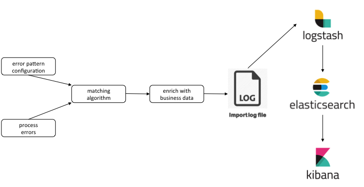 conditioning-and-loading-elasticsearch-schema-new.png