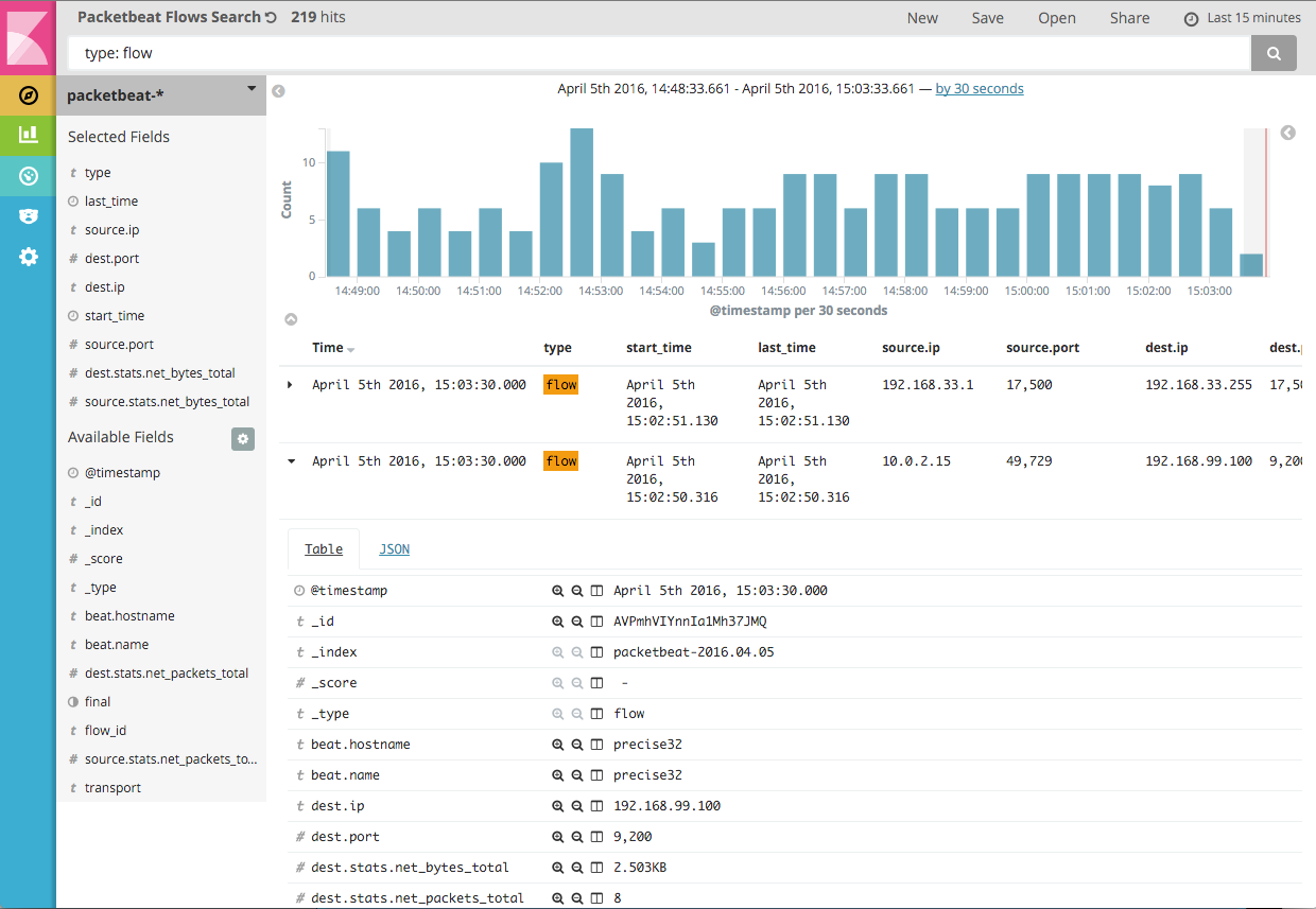 Packetbeat Flows in Kibana 5