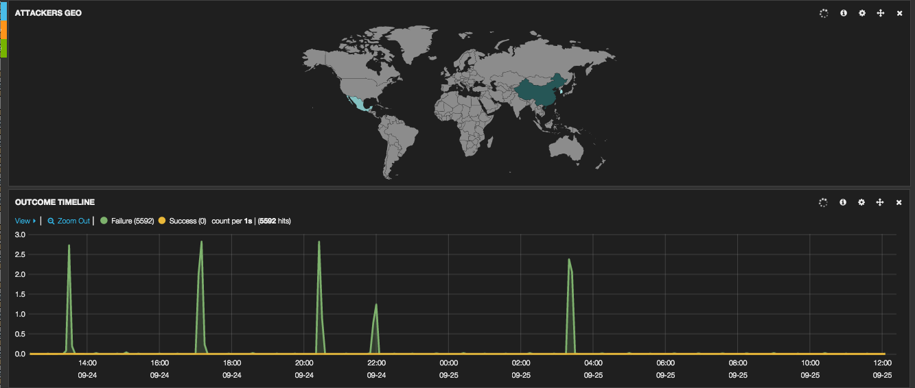 Use ELK to Visualise Security Data: IPTables and KippoSSH