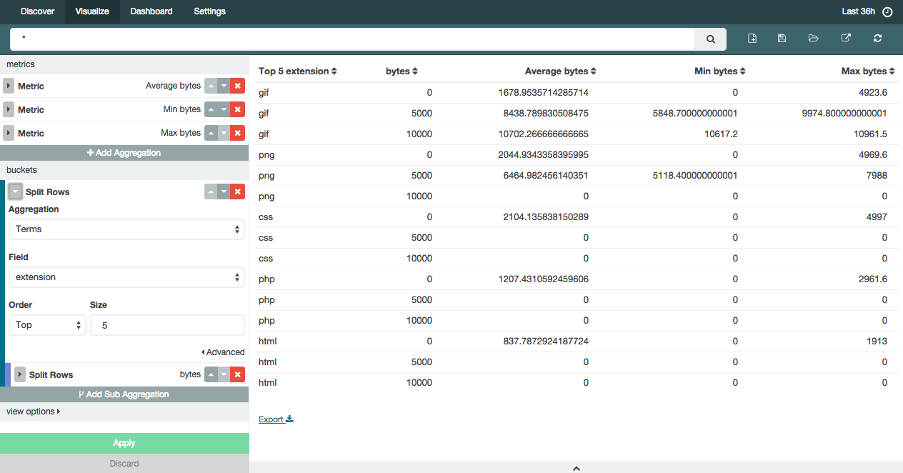 Kibana 4 Beta 2: Get It Now | Elastic Blog
