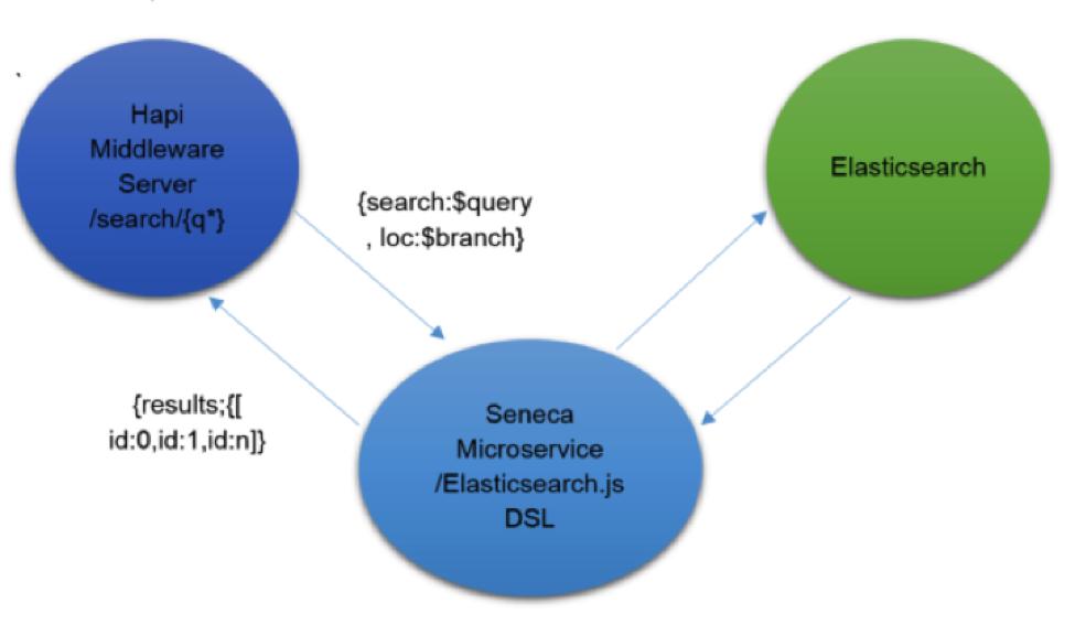 search-as-a-microservice-JJ.png