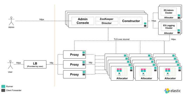 Diagram - Core Services and Connections