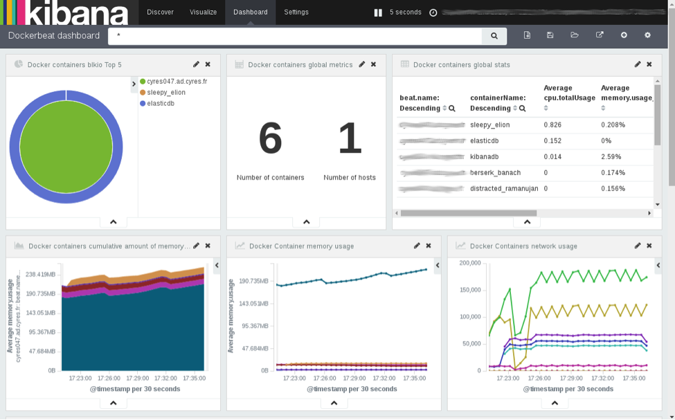 dockerbeat-kibana-dashboard.png