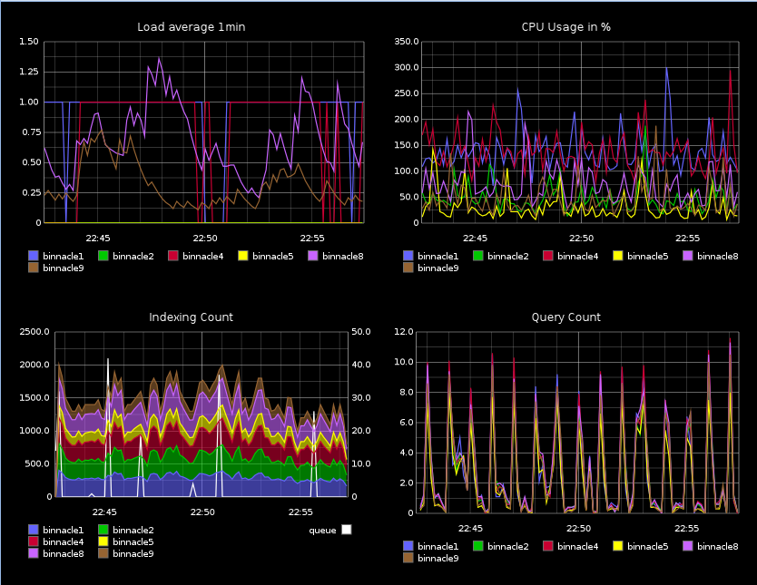 Mailgun Graphite Monitoring Dashboard