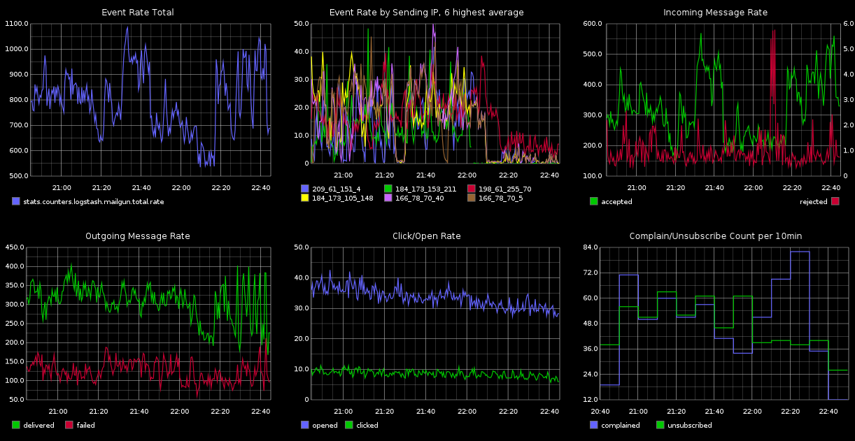 Mailgun Graphite Event Dashboard