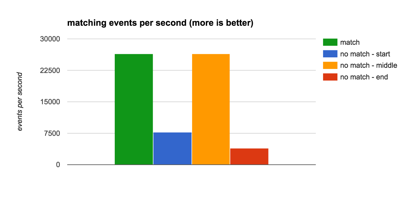 matching events per second