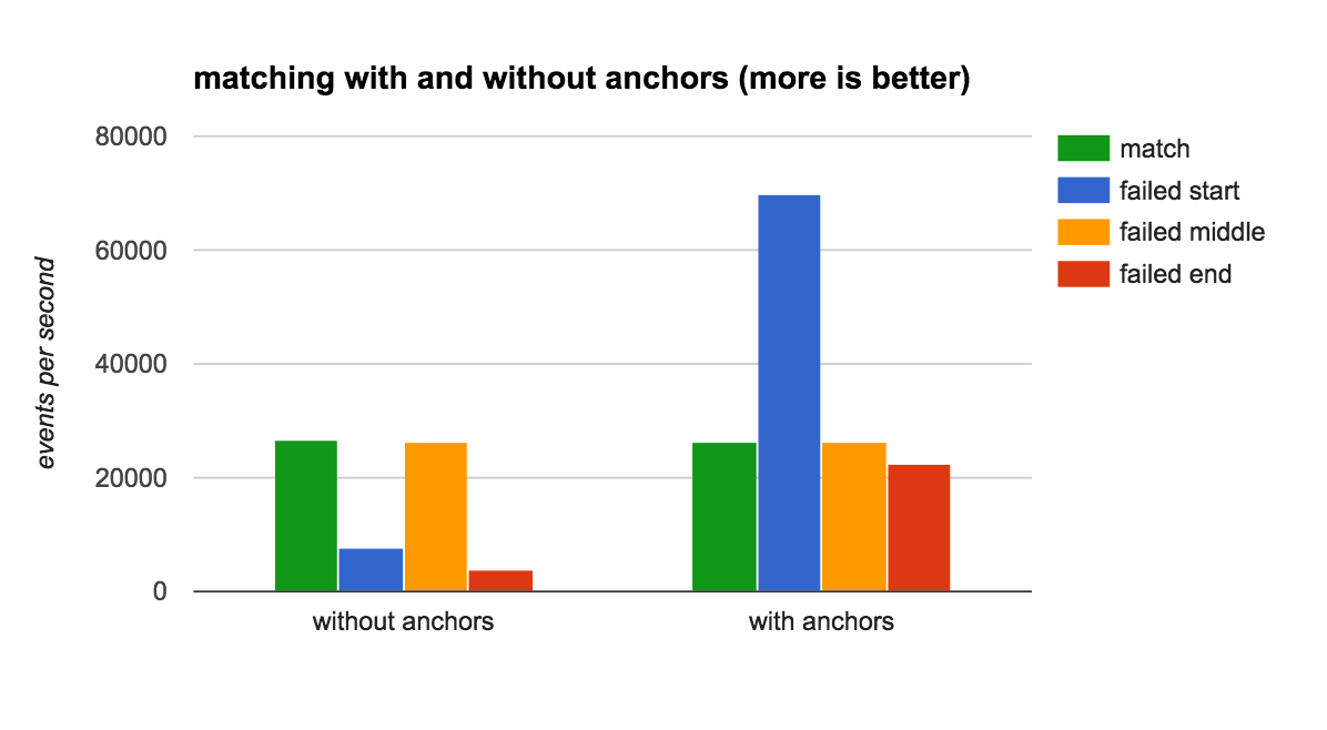 using anchors