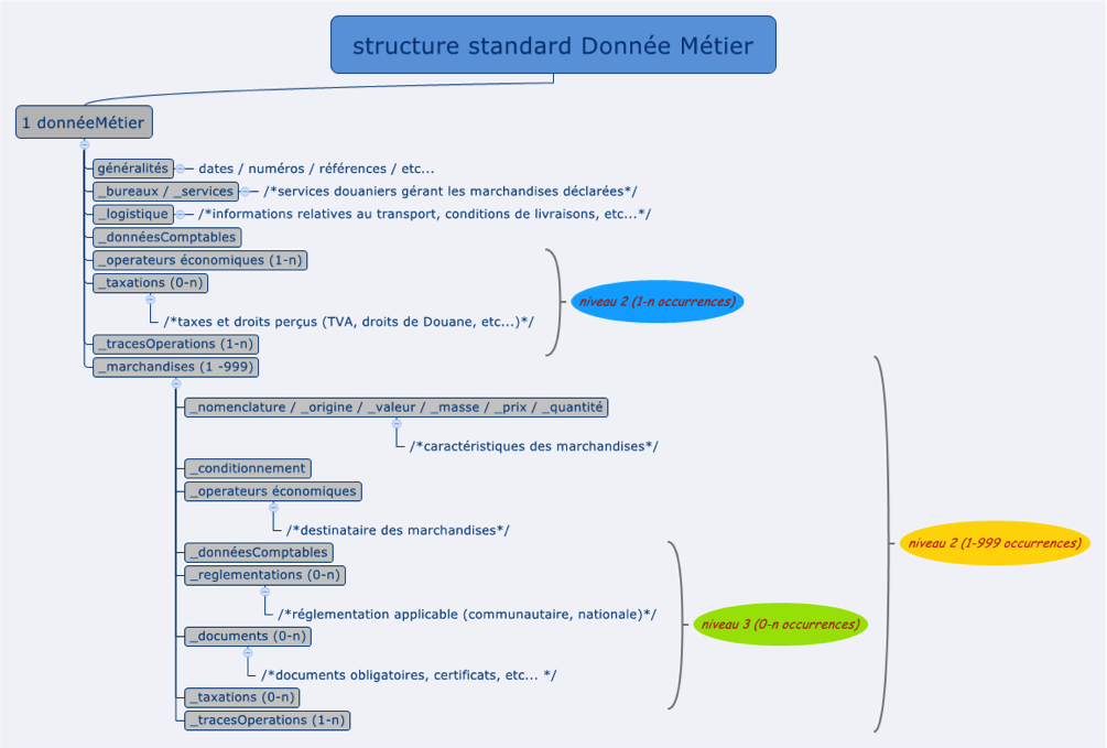 structure-donnees-metier-douanes.png