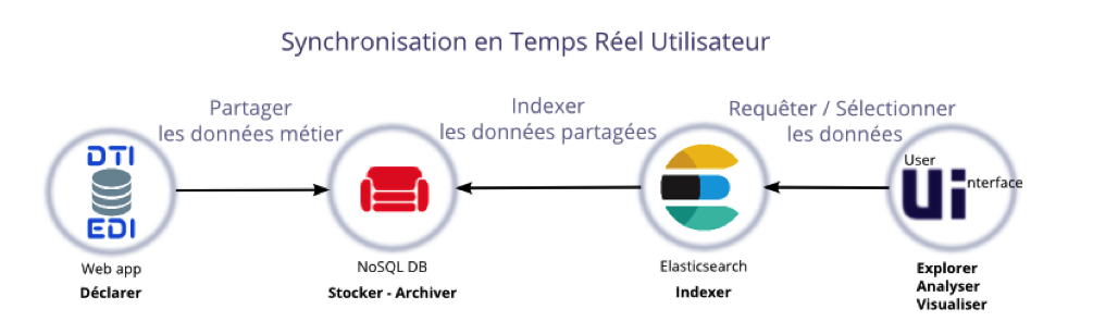 solution-nosql-douanes.png