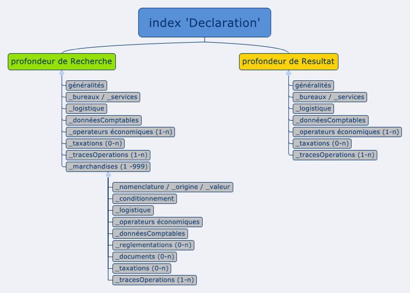 index-declaration-douanes.png