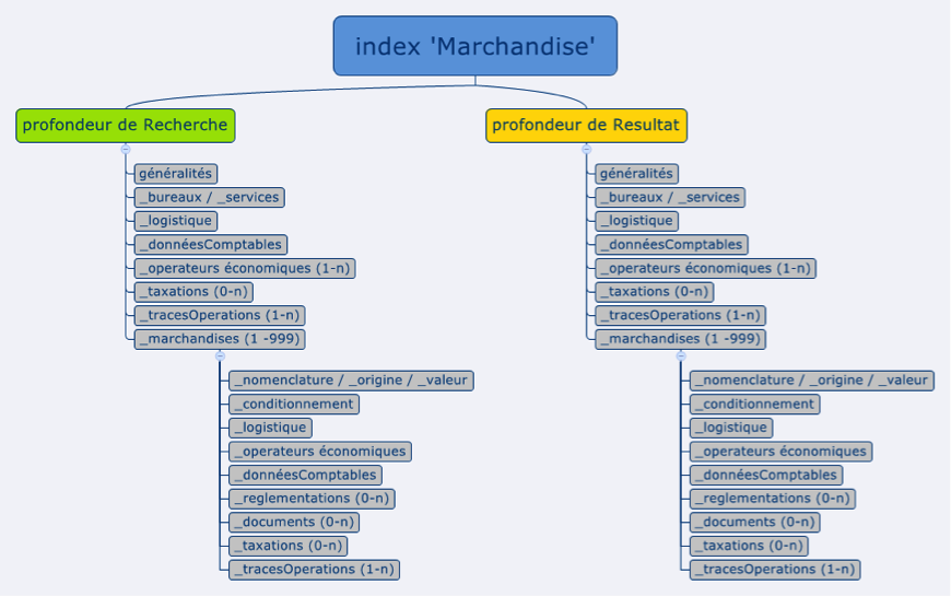 index-marchandise-douanes.png