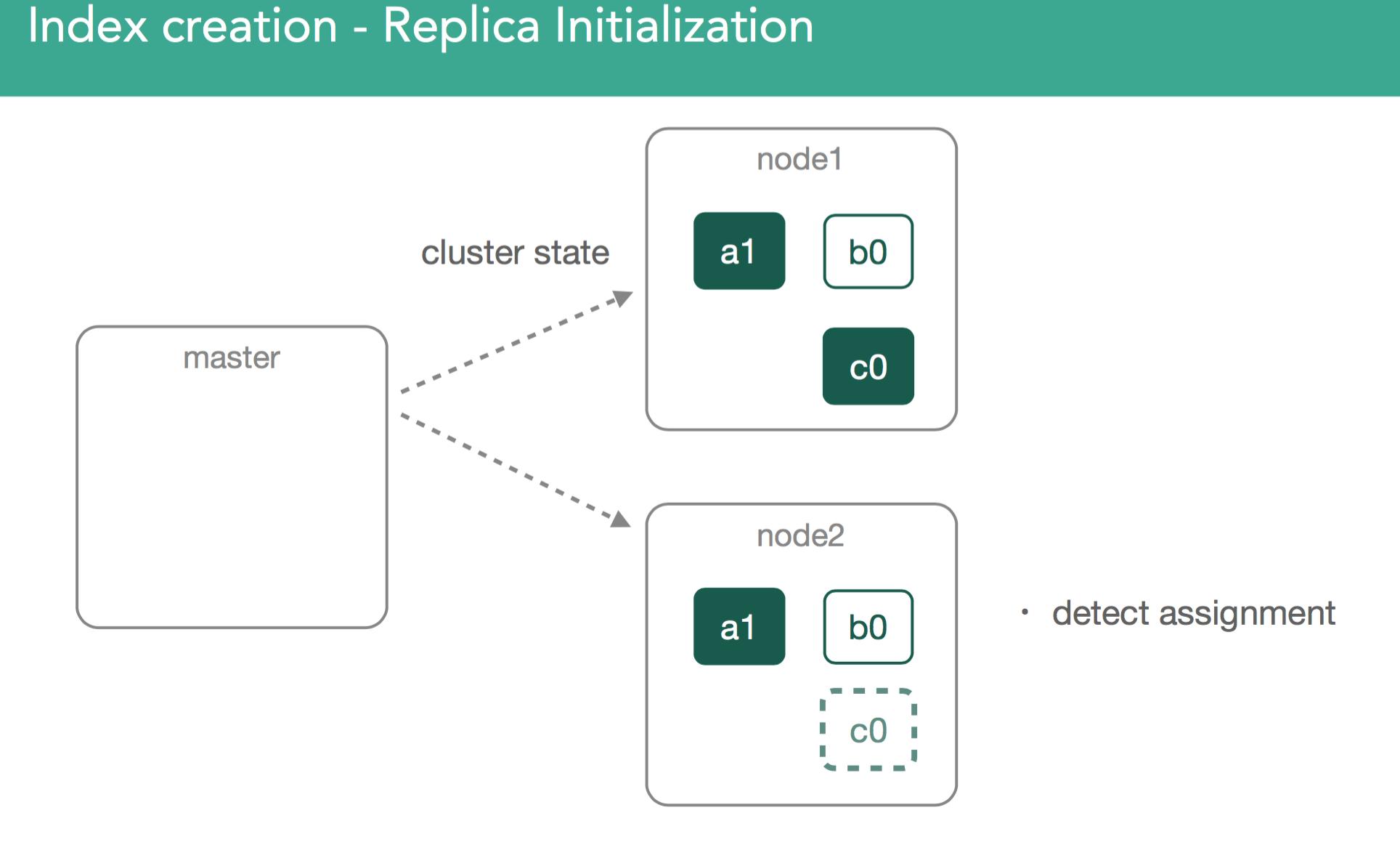 Replica Initialization Detect Assn