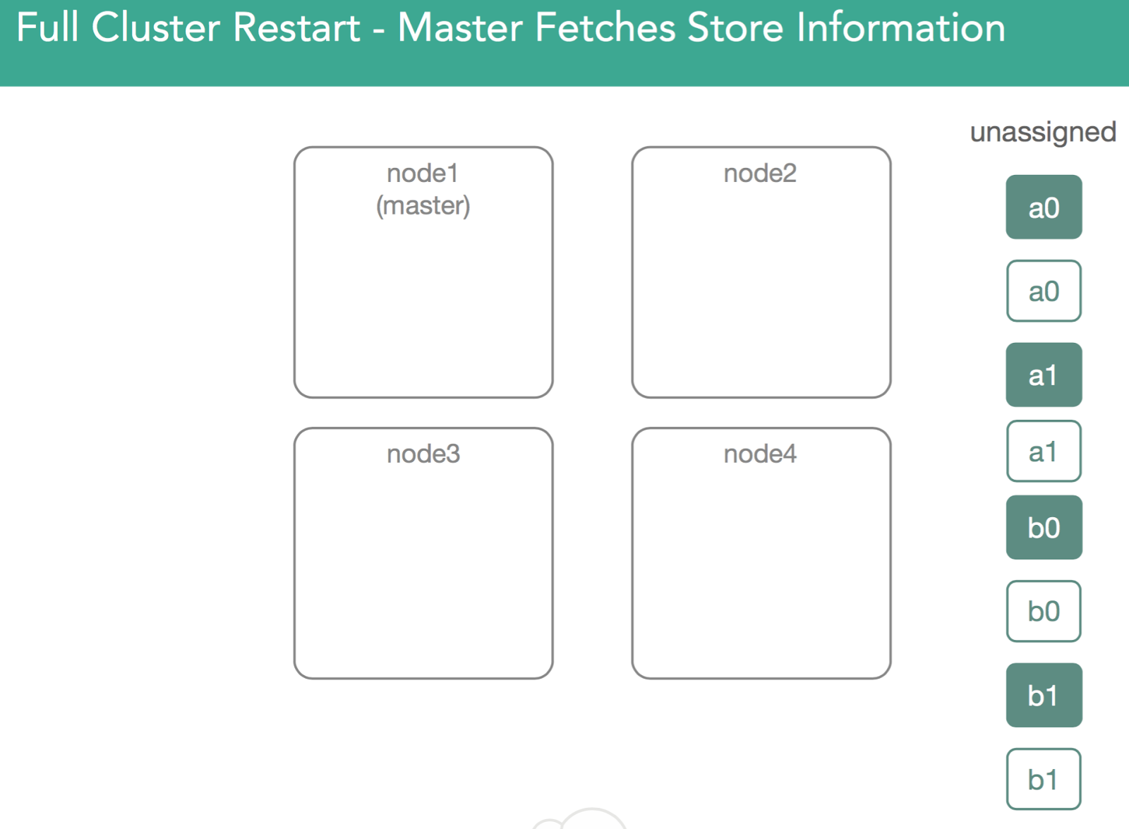 Full Cluster Restart - Master Fetches Store Information