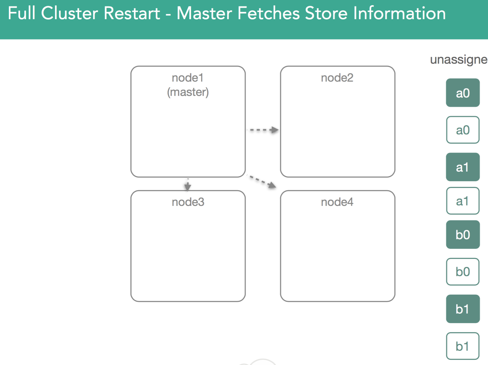 Full Cluster Restart - Master Fetches Store Information 2
