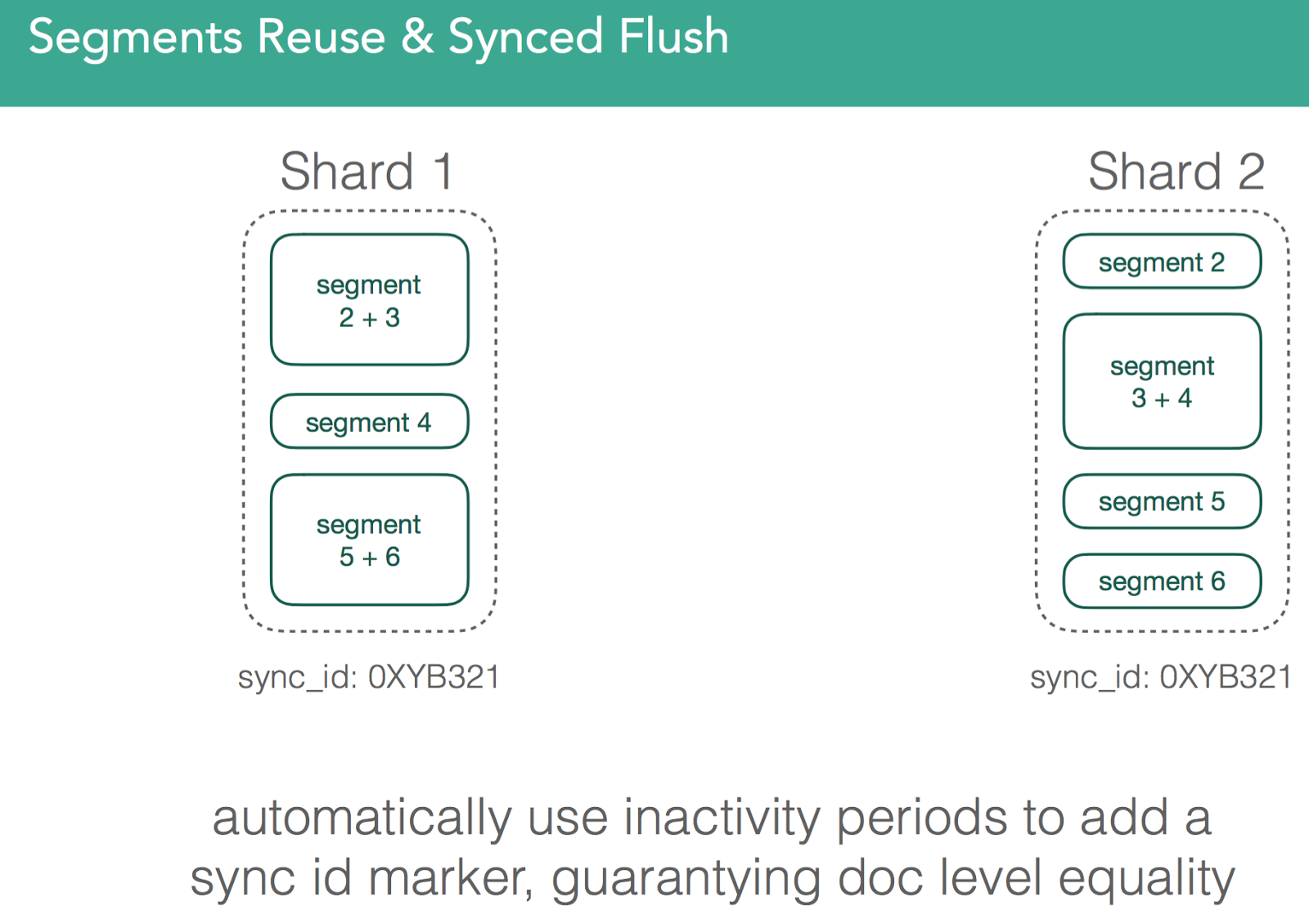 Segments Reuse and Synced Flush 2