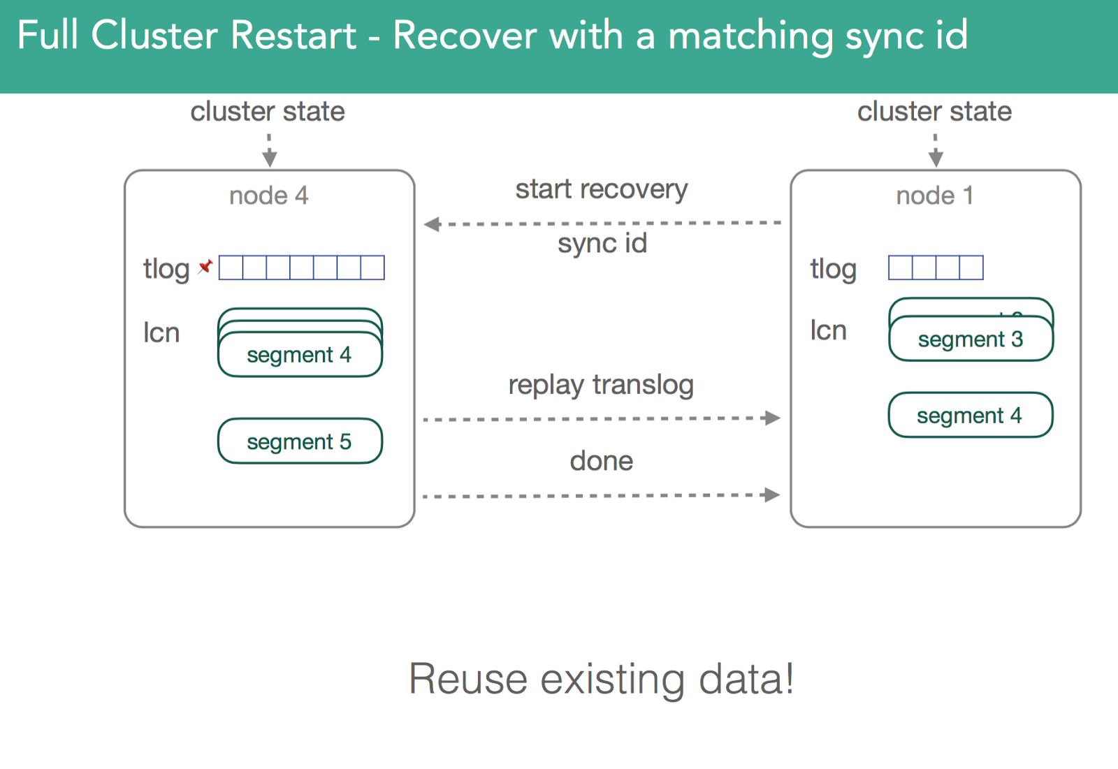 Full Cluster Restart - Recover with a matching sync id