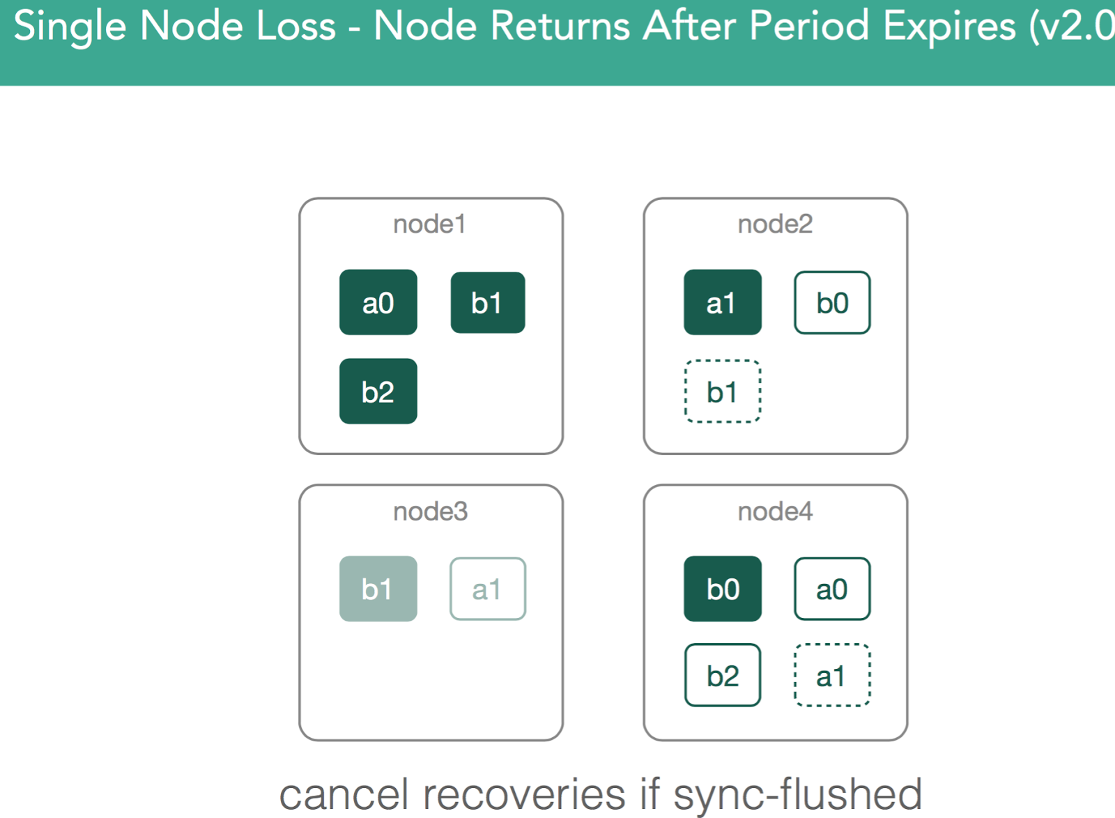Single Node Loss - Node Returns After Period Expires (v2.0)