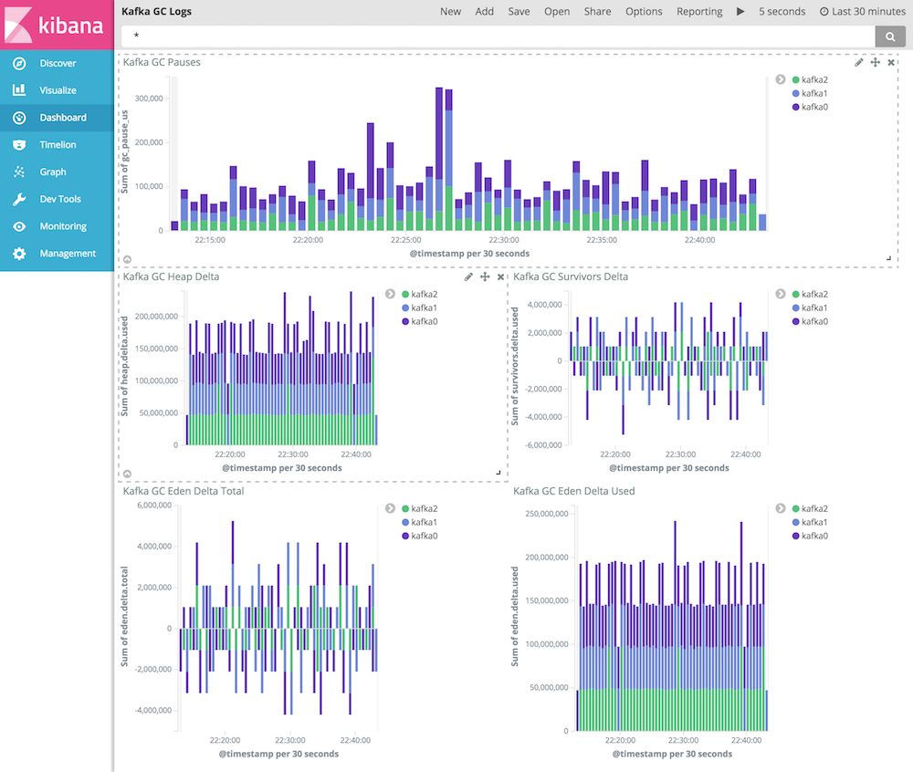 kibana_kafka_gc_logs_dashboard.png