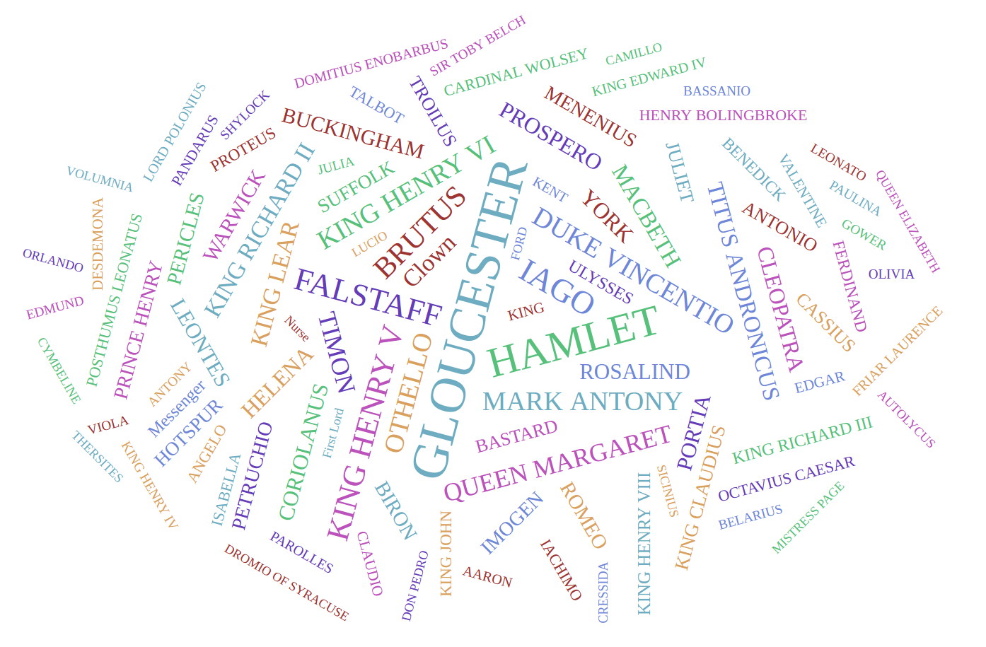 Word Cloud - Shakespeare Characters 3
