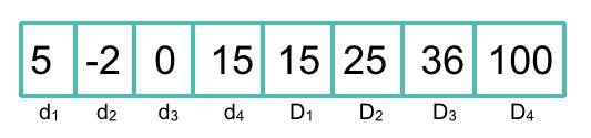Lucene's Dimensional Range Encoding