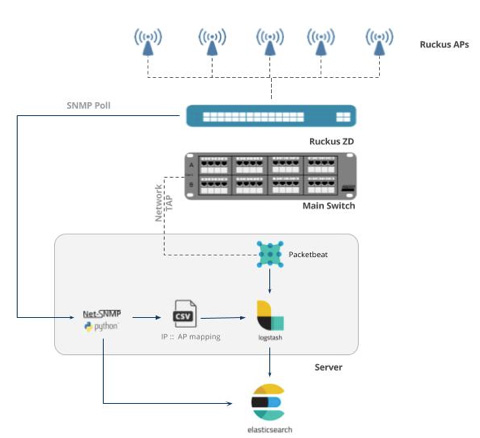 Operational Analytics at Elastic{ON} | Elastic Blog