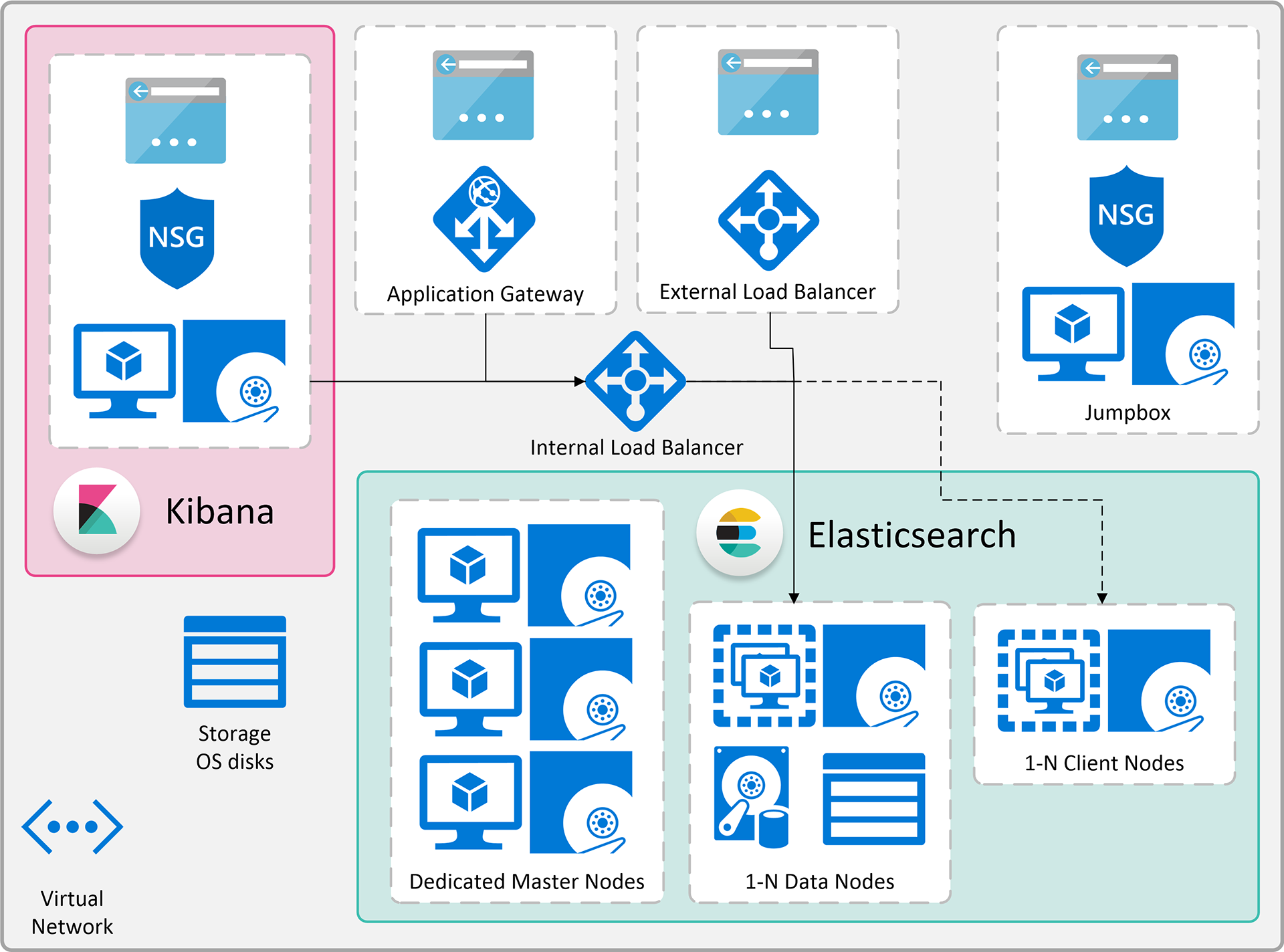 An overview of the Azure resources that can be deployed through the ARM template